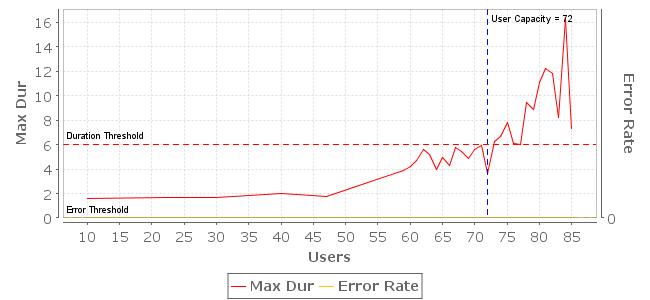 User Capacity Chart